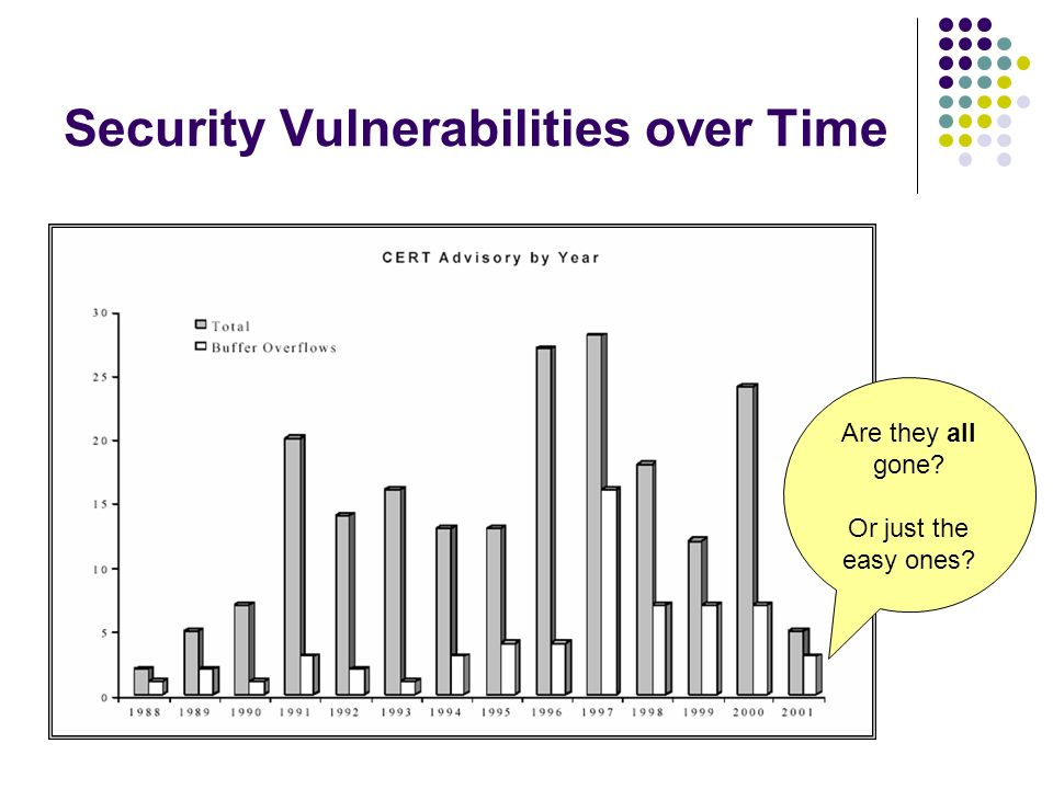 Security Vulnerabilities over Time Are they all gone Or just the easy ones
