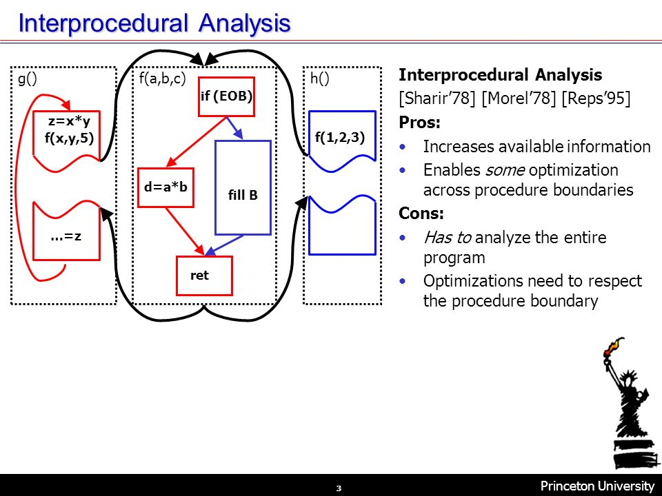 Princeton University Velocity Compiler Research 3 Interprocedural Analysis [Sharir78] [Morel78] [Reps95] Pros: Increases available information Enables some optimization across procedure boundaries Cons: Has to analyze the entire program Optimizations need to respect the procedure boundary if (EOB) d=a*b fill B ret z=x*y f(x,y,5) f(1,2,3) g()h()f(a,b,c) …=z