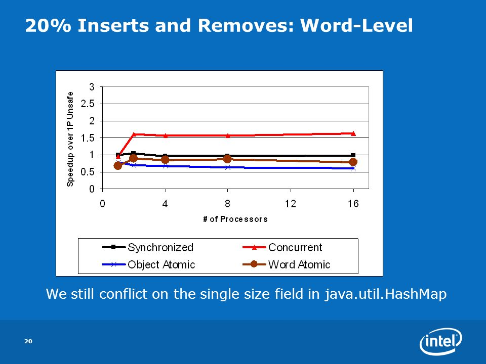 20 20% Inserts and Removes: Word-Level We still conflict on the single size field in java.util.HashMap