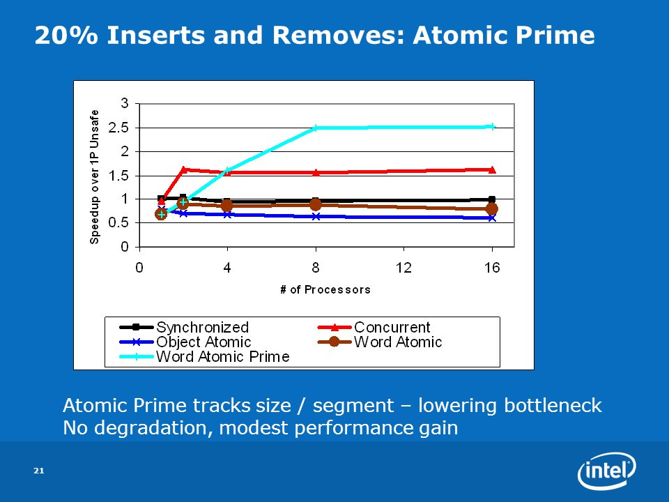 21 20% Inserts and Removes: Atomic Prime Atomic Prime tracks size / segment – lowering bottleneck No degradation, modest performance gain