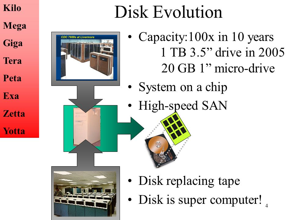 4 Disk Evolution Capacity:100x in 10 years 1 TB 3.5 drive in GB 1 micro-drive System on a chip High-speed SAN Disk replacing tape Disk is super computer.