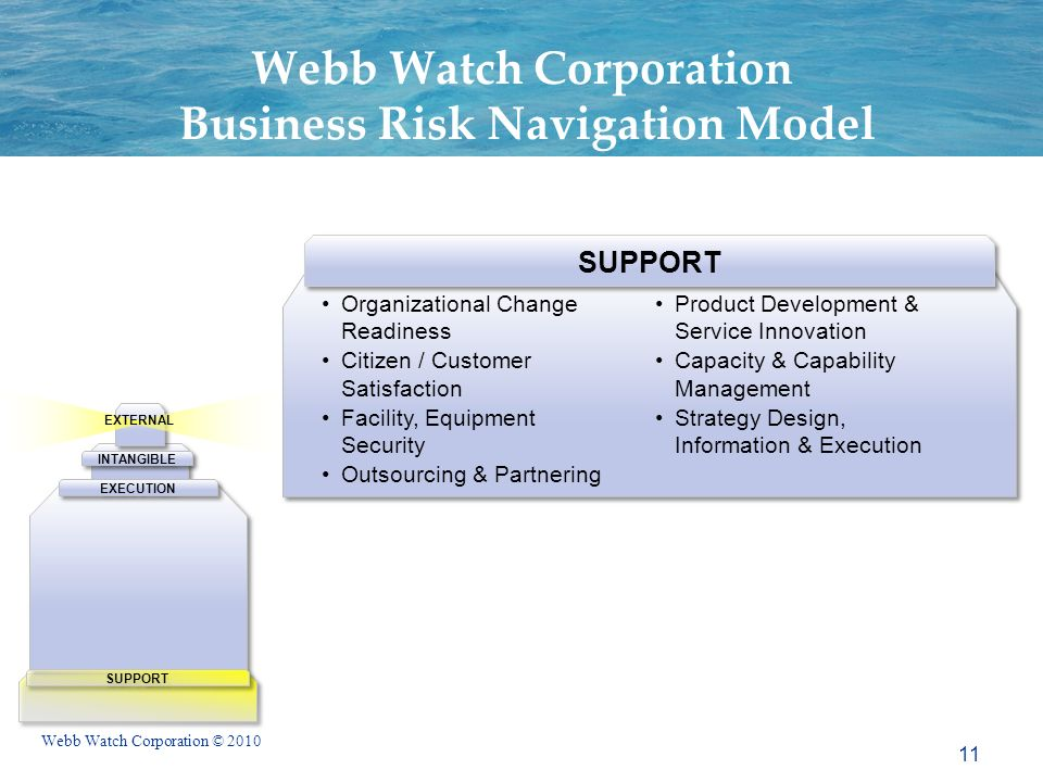 Webb Watch Corporation © 2010 EXTERNAL SUPPORT INTANGIBLE EXECUTION SUPPORT Organizational Change Readiness Citizen / Customer Satisfaction Facility, Equipment Security Outsourcing & Partnering Product Development & Service Innovation Capacity & Capability Management Strategy Design, Information & Execution Webb Watch Corporation Business Risk Navigation Model 11
