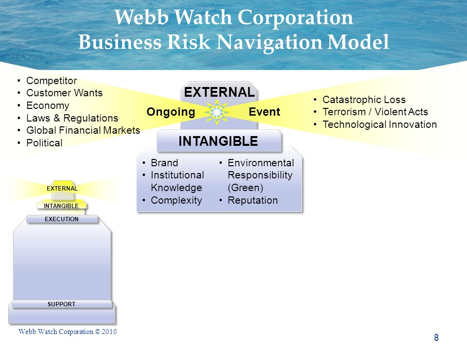 Webb Watch Corporation © 2010 Brand Institutional Knowledge Complexity Environmental Responsibility (Green) Reputation Brand Institutional Knowledge Complexity Environmental Responsibility (Green) Reputation Competitor Customer Wants Economy Laws & Regulations Global Financial Markets Political Catastrophic Loss Terrorism / Violent Acts Technological Innovation EXTERNAL INTANGIBLE Ongoing Event EXTERNAL SUPPORT INTANGIBLE EXECUTION Webb Watch Corporation Business Risk Navigation Model 8