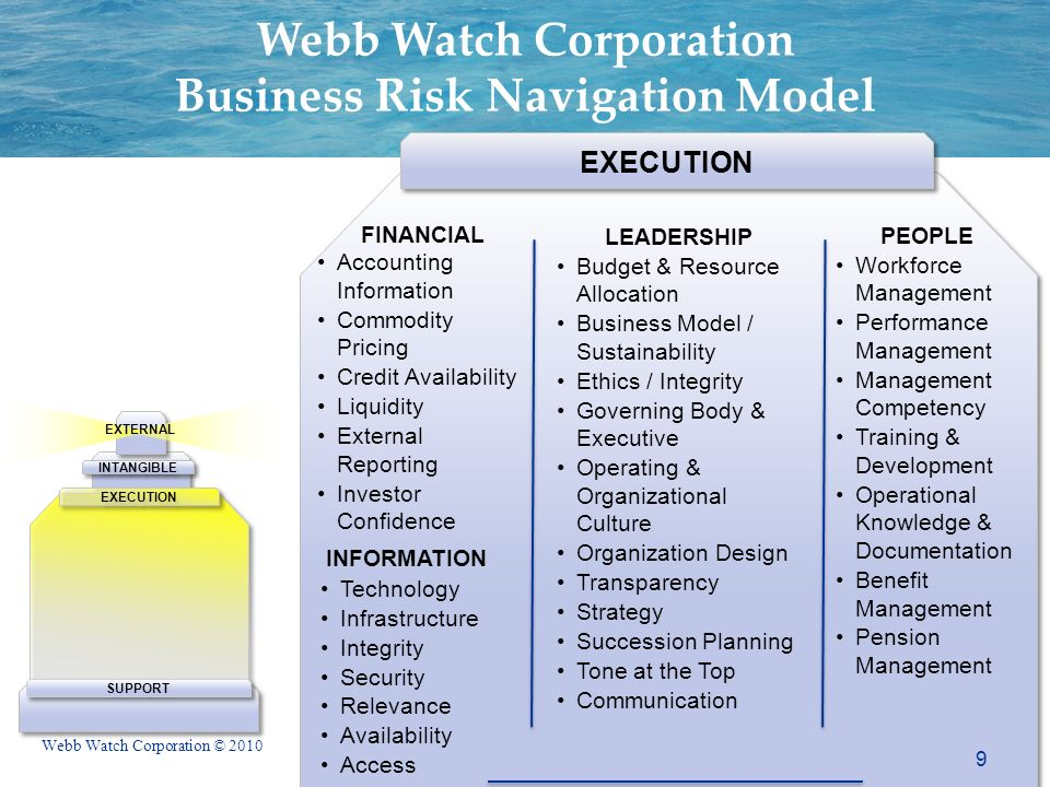 Webb Watch Corporation © 2010 EXTERNAL SUPPORT INTANGIBLE EXECUTION Webb Watch Corporation Business Risk Navigation Model FINANCIAL Accounting Information Commodity Pricing Credit Availability Liquidity External Reporting Investor Confidence PEOPLE Workforce Management Performance Management Management Competency Training & Development Operational Knowledge & Documentation Benefit Management Pension Management LEADERSHIP Budget & Resource Allocation Business Model / Sustainability Ethics / Integrity Governing Body & Executive Operating & Organizational Culture Organization Design Transparency Strategy Succession Planning Tone at the Top Communication Technology Infrastructure Integrity Security Relevance Availability Access EXECUTION INFORMATION 9