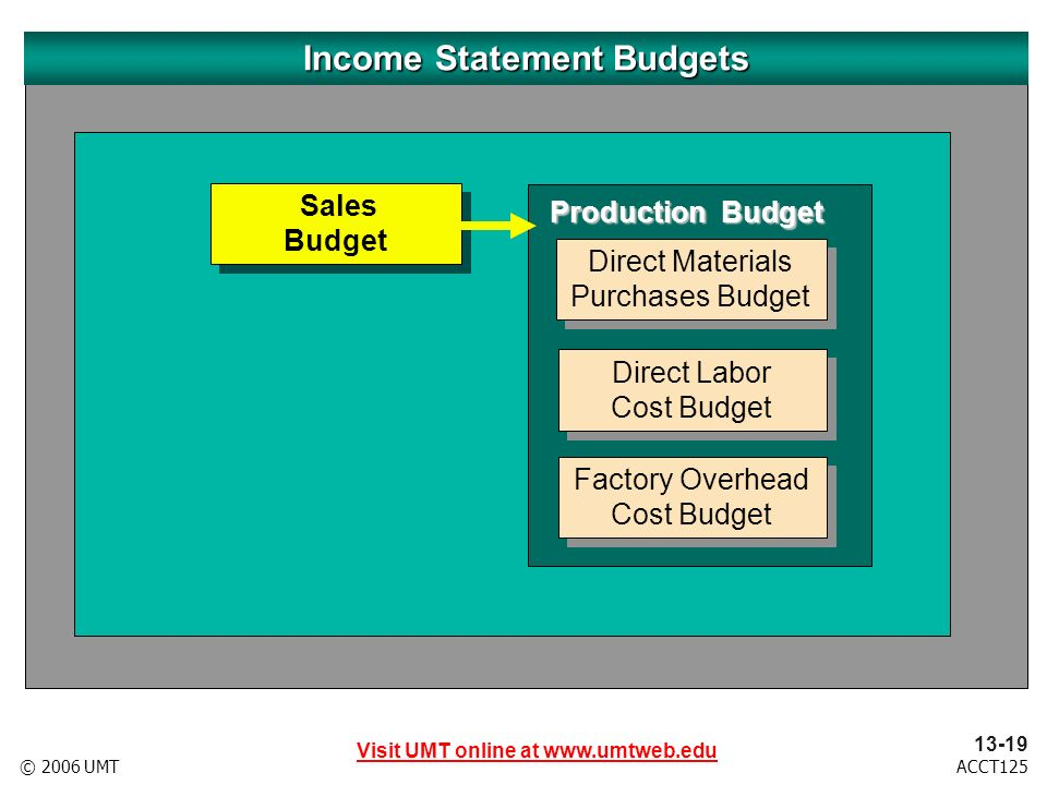 Visit UMT online at www.umtweb.edu 13-19 ACCT125© 2006 UMT Sales Budget Sales Budget Production Budget Direct Labor Cost Budget Direct Labor Cost Budget Factory Overhead Cost Budget Factory Overhead Cost Budget Income Statement Budgets Direct Materials Purchases Budget Direct Materials Purchases Budget