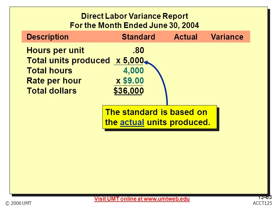 Visit UMT online at www.umtweb.edu 13-63 ACCT125© 2006 UMT Direct Labor Variance Report For the Month Ended June 30, 2004 Hours per unit.80 Total units producedx 5,000 Total hours4,000 Rate per hourx $9.00 Total dollars $36,000 DescriptionStandardActualVariance The standard is based on the actual units produced.