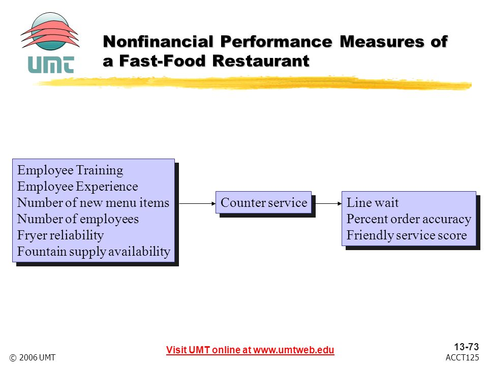 Visit UMT online at www.umtweb.edu 13-73 ACCT125© 2006 UMT Employee Training Employee Experience Number of new menu items Number of employees Fryer reliability Fountain supply availability Employee Training Employee Experience Number of new menu items Number of employees Fryer reliability Fountain supply availability Counter service Line wait Percent order accuracy Friendly service score Line wait Percent order accuracy Friendly service score Nonfinancial Performance Measures of a Fast-Food Restaurant