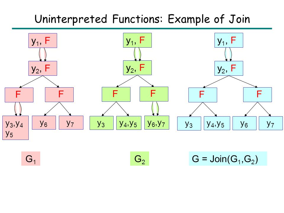 Uninterpreted Functions Join(G 1, G 2 ): 1.G 1 := Saturate(G 1 ); G 2 := Saturate(G 2 ); 2.G := Intersect(G 1, G 2 ); 3.return G; For each node n = in G 1 and node m = in G 2, G contains a node [n,m] =