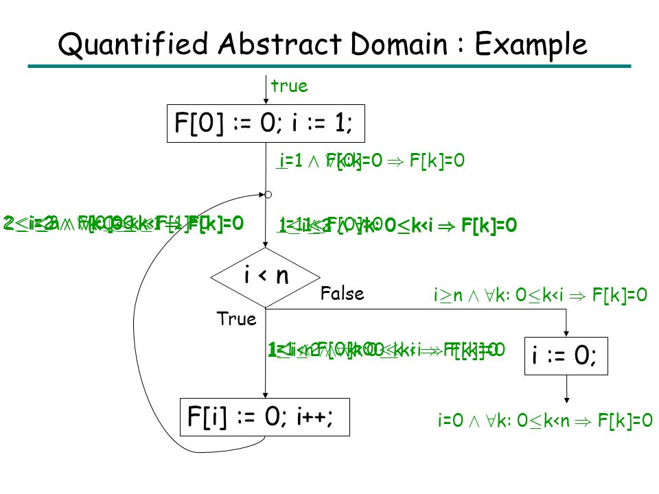 Quantified Abstract Domain: Example of Eliminate Let G = (F[0]>10 Æ 8 k: 0 · k F[0] ) Then Eliminate(G, F[0]) = true Æ 8 k: A ) B, where T = { k, F[k] } NotEffect(, F[k]) = k 0 NotEffect(, F[k]) = true A 1 = 0 · k<F[0] Æ k 0 Æ true = 1 · k<F[0] A = b8 F[0]: F[0]>10 ) 1 · k<F[0] c = 1 · k<10 B = Eliminate(F[k]>F[0] Æ F[0]>10, F[0]) = F[k]<10