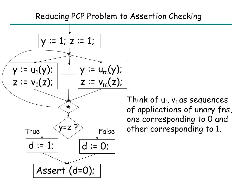 Assertion Checking: Uninterpreted Functions Non-deterministic Conditionals: PTIME –Abstract interpretation over uninterpreted fns.