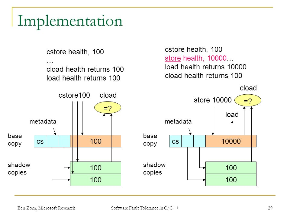 Implementation cstore health, 100 … cload health returns 100 load health returns base copy shadow copies cstore100 cstore health, 100 store health, 10000… load health returns cload health returns cload metadata cs =.