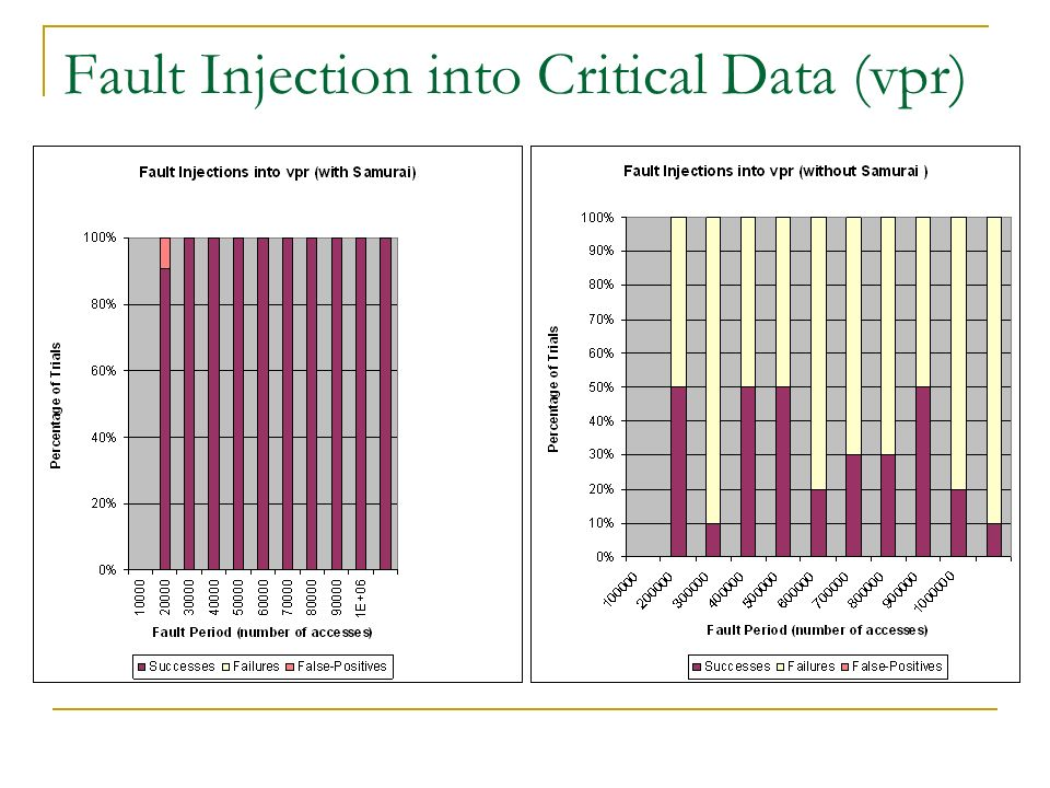 Fault Injection into Critical Data (vpr)