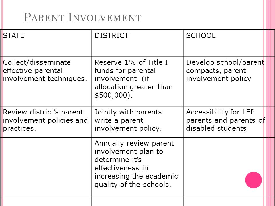 P ARENT I NVOLVEMENT STATEDISTRICTSCHOOL Collect/disseminate effective parental involvement techniques.