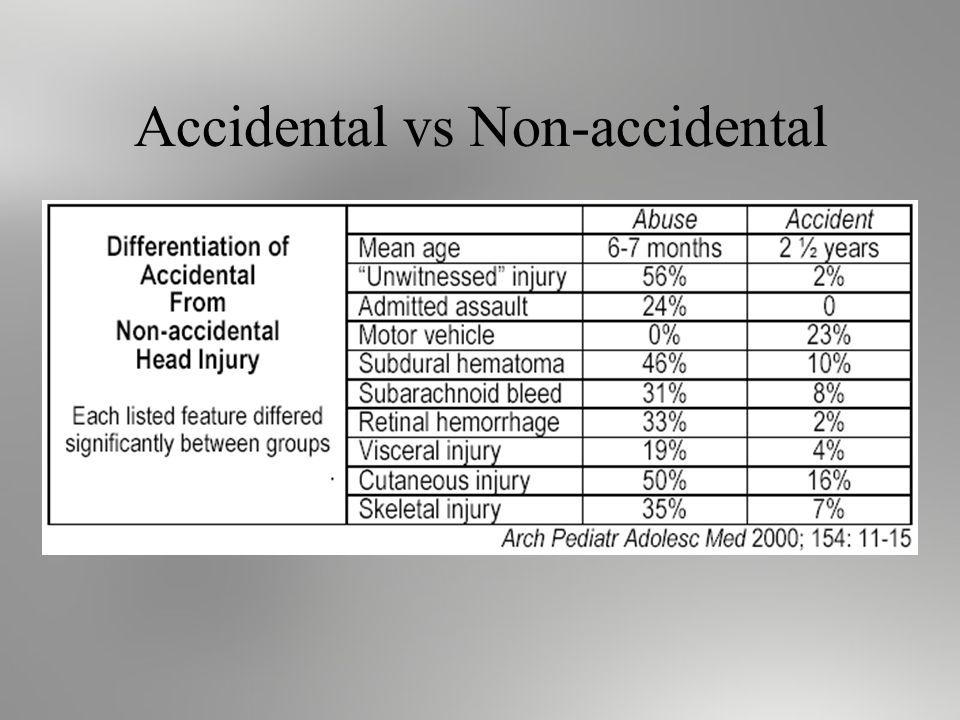 Accidental vs Non-accidental