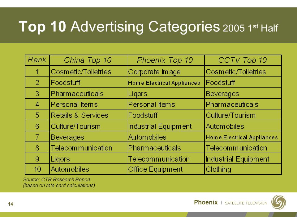 14 Top 10 Advertising Categories 2005 1 st Half Source: CTR Research Report (based on rate card calculations)