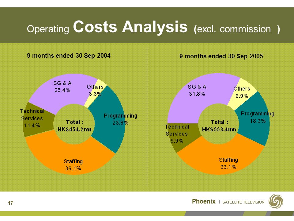 17 Operating Costs Analysis (excl.