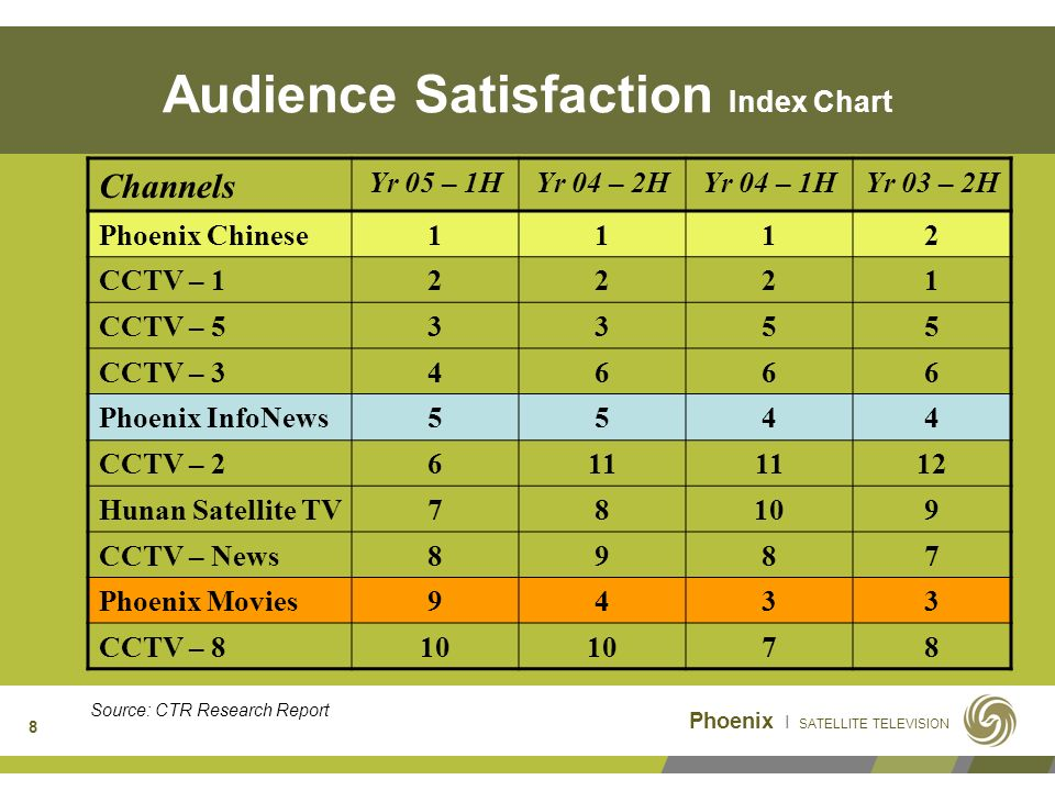 Phoenix I SATELLITE TELEVISION 8 Audience Satisfaction Index Chart Channels Yr 05 – 1HYr 04 – 2HYr 04 – 1HYr 03 – 2H Phoenix Chinese1112 CCTV – 12221 CCTV – 53355 CCTV – 34666 Phoenix InfoNews5544 CCTV – 2611 12 Hunan Satellite TV78109 CCTV – News8987 Phoenix Movies9433 CCTV – 810 78 Source: CTR Research Report
