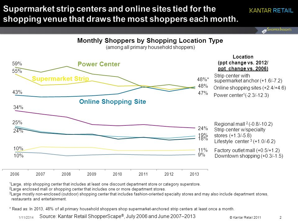 © Kantar Retail /11/20142 Source: Kantar Retail ShopperScape ®, July 2006 and June 2007–2013 Online shopping sites (+2.4/+4.6) Power center 1 (-2.3/-12.3) Strip center with supermarket anchor (+1.6/-7.2) Regional mall 2 (-0.8/-10.2) Strip center w/specialty stores (+1.3/-5.8) Lifestyle center 3 (+1.0/-6.2) Factory outlet mall (+0.5/+1.2) Downtown shopping (+0.3/-1.5) Monthly Shoppers by Shopping Location Type (among all primary household shoppers) Location (ppt change vs.