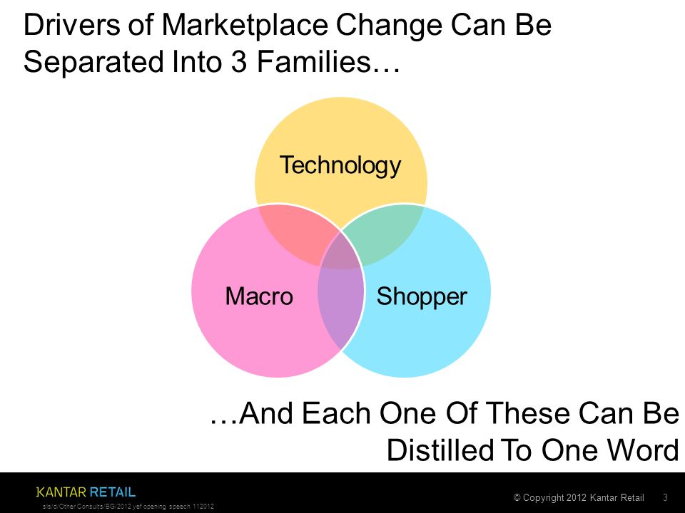 © Copyright 2012 Kantar Retail Drivers of Marketplace Change Can Be Separated Into 3 Families… 3 sls/d/Other Consults/BG/2012 yef opening speech 112012 Technology ShopperMacro …And Each One Of These Can Be Distilled To One Word
