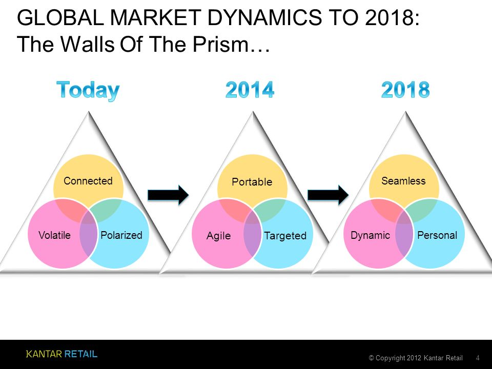 © Copyright 2012 Kantar Retail GLOBAL MARKET DYNAMICS TO 2018: The Walls Of The Prism… 4 Connected Polarized Volatile Seamless PersonalDynamic Portable TargetedAgile