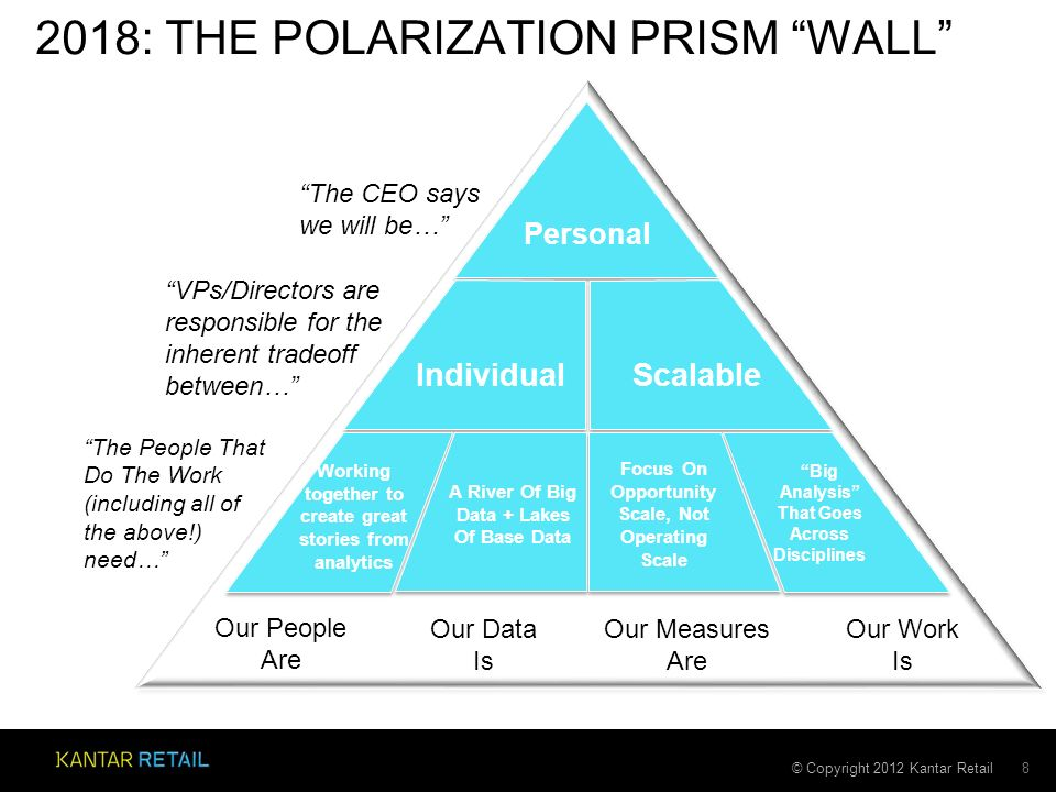 © Copyright 2012 Kantar Retail 2018: THE POLARIZATION PRISM WALL 8 The CEO says we will be… VPs/Directors are responsible for the inherent tradeoff between… The People That Do The Work (including all of the above!) need… Personal Our People Are Our Data Is Our Measures Are Our Work Is IndividualScalable Working together to create great stories from analytics A River Of Big Data + Lakes Of Base Data Focus On Opportunity Scale, Not Operating Scale Big Analysis That Goes Across Disciplines