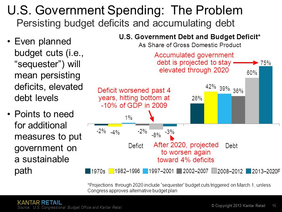 © Copyright 2013 Kantar Retail 16 Even planned budget cuts (i.e., sequester) will mean persisting deficits, elevated debt levels Points to need for additional measures to put government on a sustainable path U.S.