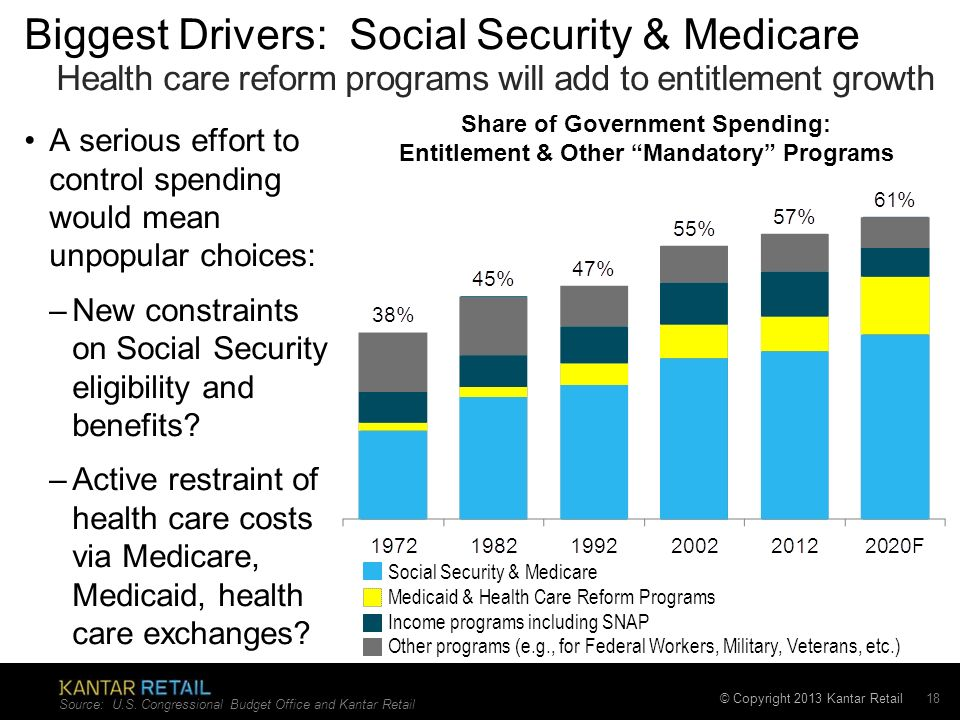 © Copyright 2013 Kantar Retail 18 A serious effort to control spending would mean unpopular choices: –New constraints on Social Security eligibility and benefits.