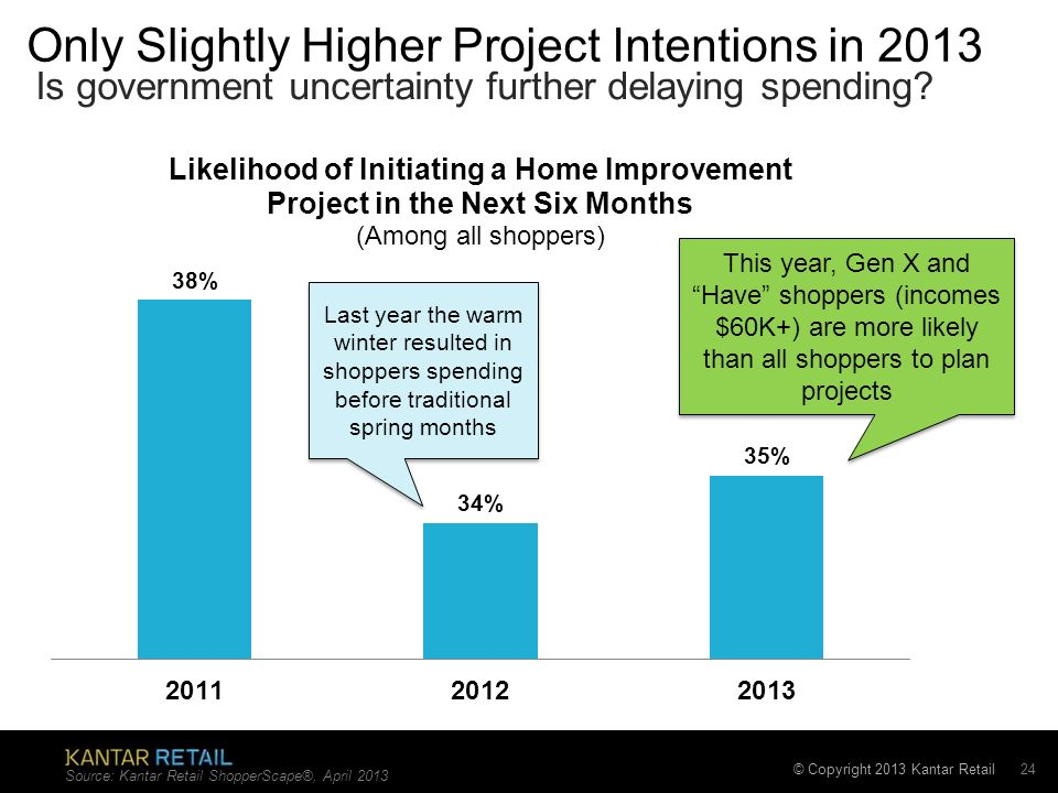 © Copyright 2013 Kantar Retail Only Slightly Higher Project Intentions in 2013 Is government uncertainty further delaying spending.