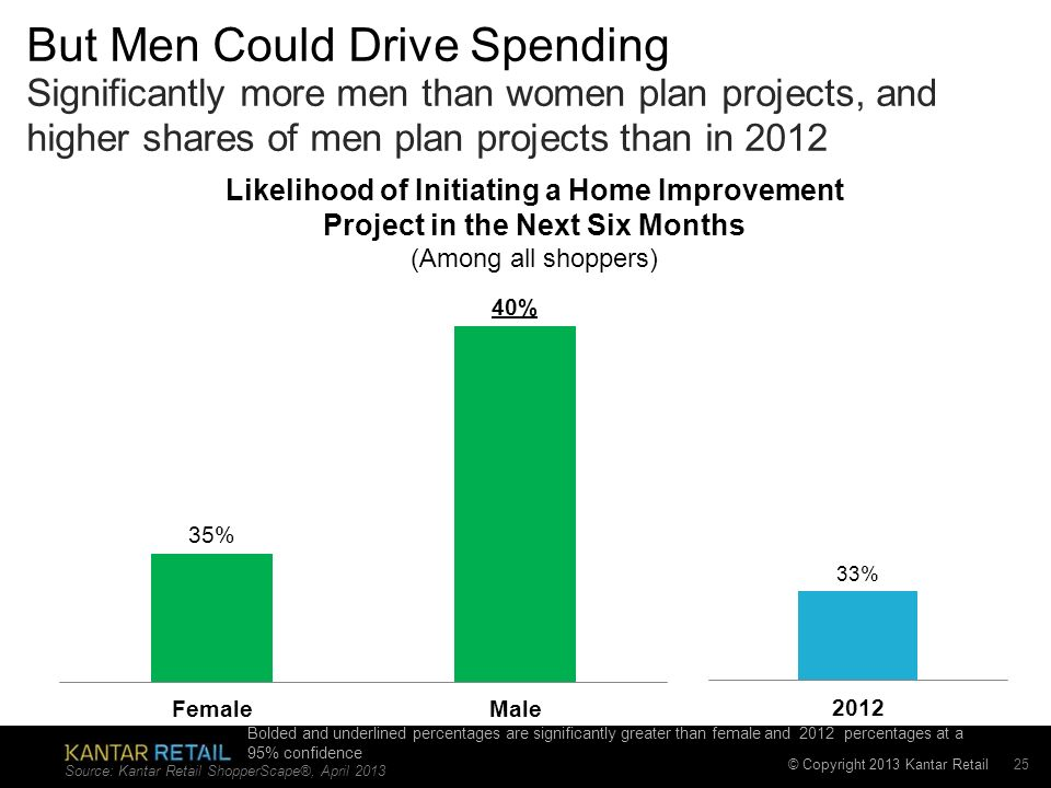 © Copyright 2013 Kantar Retail But Men Could Drive Spending Significantly more men than women plan projects, and higher shares of men plan projects than in 2012 Source: Kantar Retail ShopperScape®, April Likelihood of Initiating a Home Improvement Project in the Next Six Months (Among all shoppers) Bolded and underlined percentages are significantly greater than female and 2012 percentages at a 95% confidence