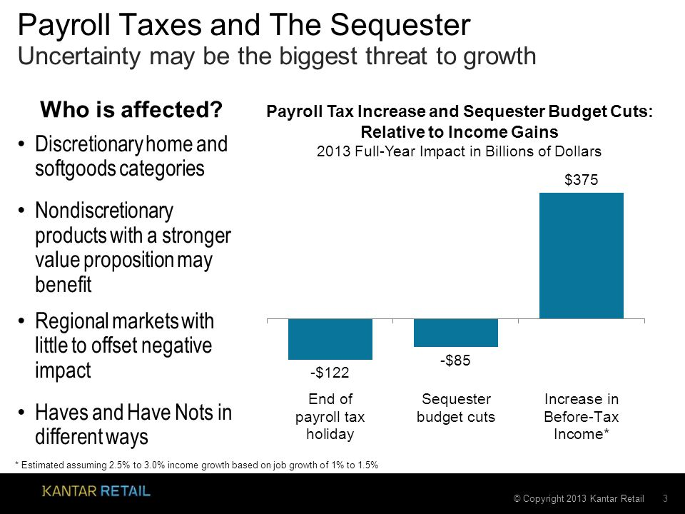 © Copyright 2013 Kantar Retail Payroll Taxes and The Sequester Discretionary home and softgoods categories Nondiscretionary products with a stronger value proposition may benefit Regional markets with little to offset negative impact Haves and Have Nots in different ways 3 Uncertainty may be the biggest threat to growth Payroll Tax Increase and Sequester Budget Cuts: Relative to Income Gains 2013 Full-Year Impact in Billions of Dollars * Estimated assuming 2.5% to 3.0% income growth based on job growth of 1% to 1.5% Source: U.S.