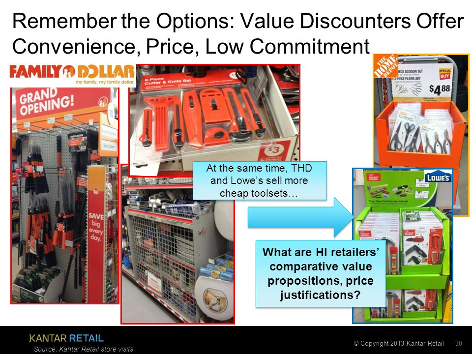 © Copyright 2013 Kantar Retail Remember the Options: Value Discounters Offer Convenience, Price, Low Commitment 30 Source: Kantar Retail store visits What are HI retailers comparative value propositions, price justifications.