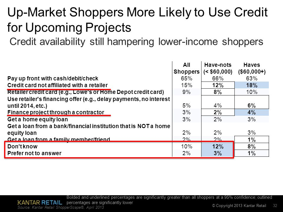 © Copyright 2013 Kantar Retail Up-Market Shoppers More Likely to Use Credit for Upcoming Projects All Shoppers Have-nots (< $60,000) Haves ($60,000+) Pay up front with cash/debit/check65%66%63% Credit card not affiliated with a retailer15%12%18% Retailer credit card (e.g., Lowe s or Home Depot credit card)9%8%10% Use retailer s financing offer (e.g., delay payments, no interest until 2014, etc.)5%4%6% Finance project through a contractor3%2%4% Get a home equity loan3%2%3% Get a loan from a bank/financial institution that is NOT a home equity loan2% 3% Get a loan from a family member/friend2% 1% Don t know10%12%8% Prefer not to answer2%3%1% Credit availability still hampering lower-income shoppers Source: Kantar Retail ShopperScape®, April Bolded and underlined percentages are significantly greater than all shoppers at a 95% confidence; outlined percentages are significantly lower
