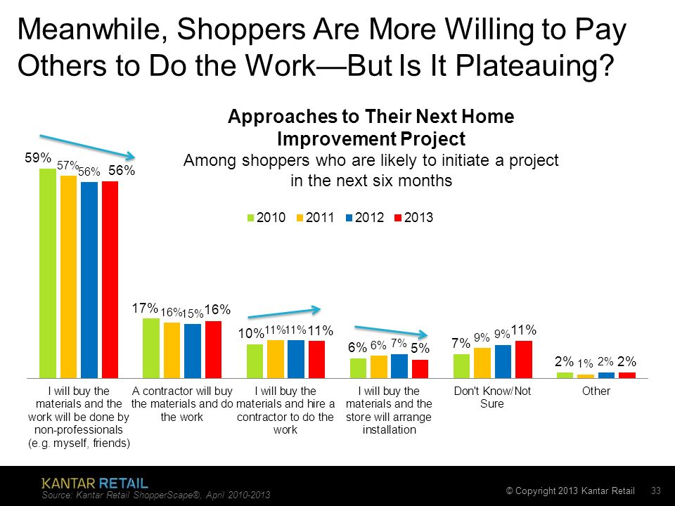 © Copyright 2013 Kantar Retail Meanwhile, Shoppers Are More Willing to Pay Others to Do the WorkBut Is It Plateauing.