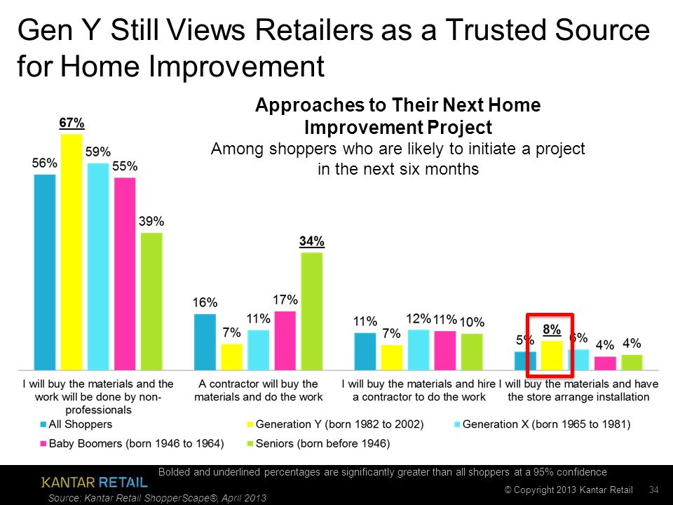 © Copyright 2013 Kantar Retail Gen Y Still Views Retailers as a Trusted Source for Home Improvement 34 Approaches to Their Next Home Improvement Project Among shoppers who are likely to initiate a project in the next six months Source: Kantar Retail ShopperScape®, April 2013 Bolded and underlined percentages are significantly greater than all shoppers at a 95% confidence