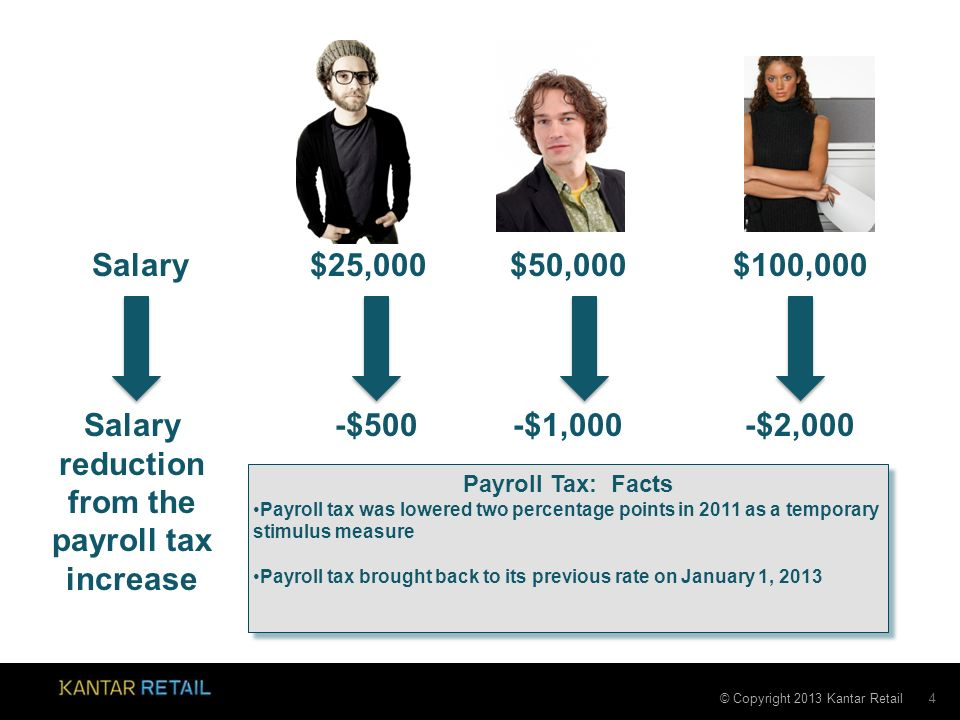 © Copyright 2013 Kantar Retail 4 $25,000$50,000$100,000Salary -$500-$1,000-$2,000Salary reduction from the payroll tax increase Payroll Tax: Facts Payroll tax was lowered two percentage points in 2011 as a temporary stimulus measure Payroll tax brought back to its previous rate on January 1, 2013 Payroll Tax: Facts Payroll tax was lowered two percentage points in 2011 as a temporary stimulus measure Payroll tax brought back to its previous rate on January 1, 2013