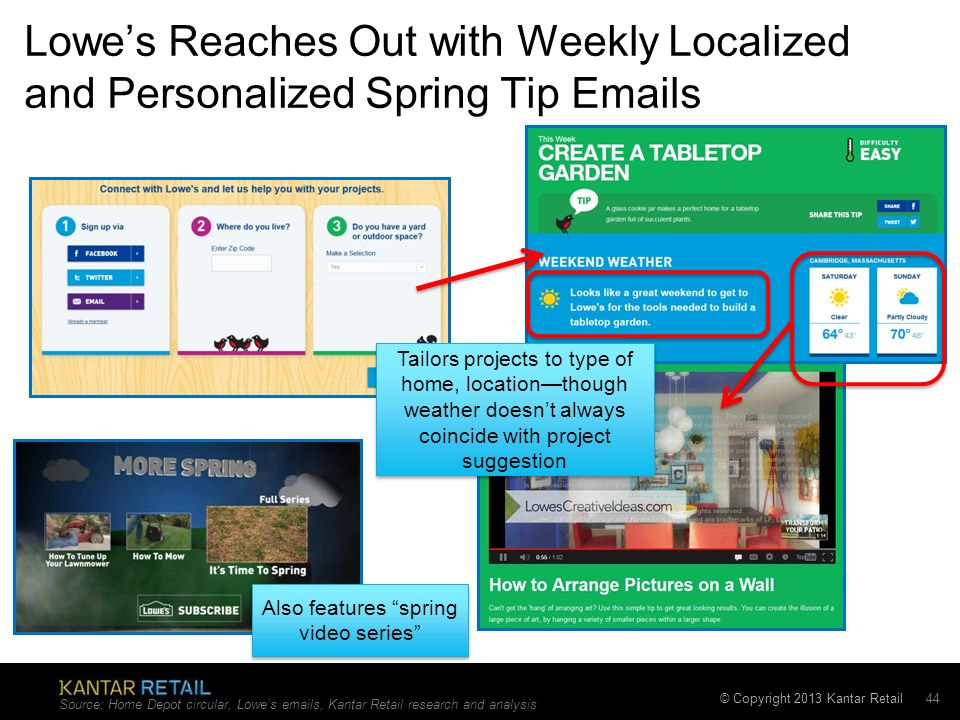 © Copyright 2013 Kantar Retail Lowes Reaches Out with Weekly Localized and Personalized Spring Tip  s Source: Home Depot circular, Lowes  s, Kantar Retail research and analysis 44 Also features spring video series Tailors projects to type of home, locationthough weather doesnt always coincide with project suggestion