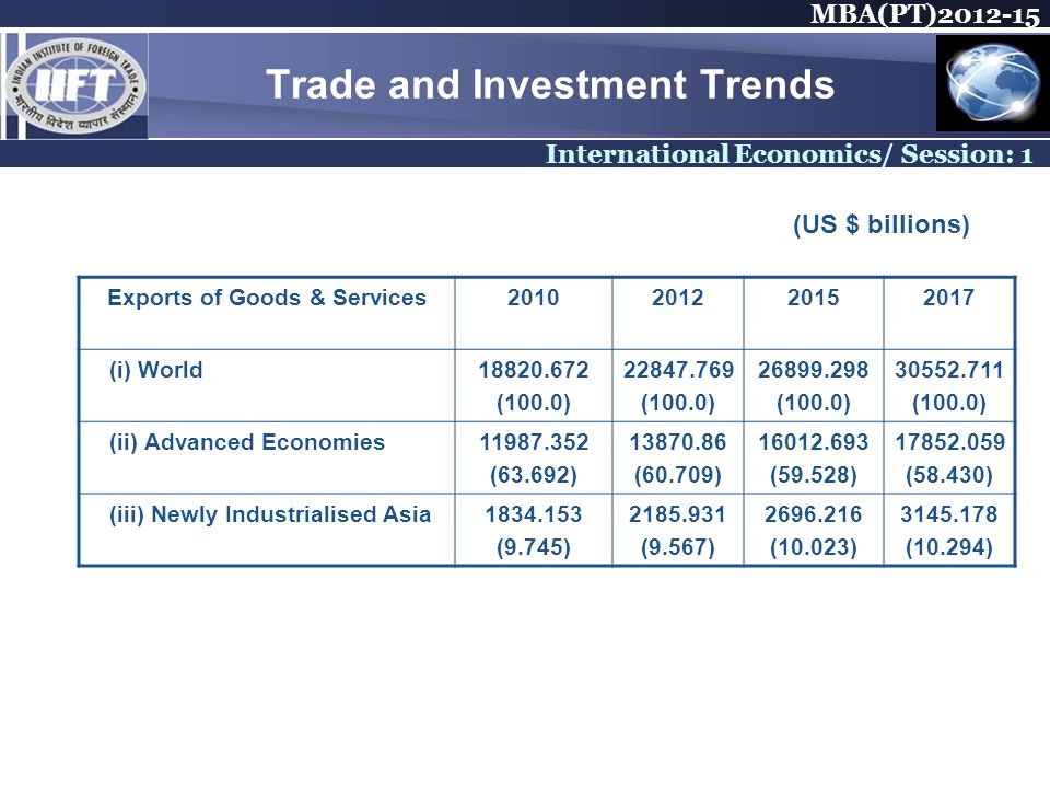 MBA(PT) International Economics/ Session: 1 Trade and Investment Trends Exports of Goods & Services (i) World (100.0) (100.0) (100.0) (100.0) (ii) Advanced Economies (63.692) (60.709) (59.528) (58.430) (iii) Newly Industrialised Asia (9.745) (9.567) (10.023) (10.294) (US $ billions)