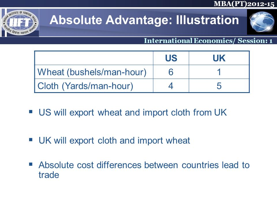 MBA(PT) International Economics/ Session: 1 Absolute Advantage: Illustration US will export wheat and import cloth from UK UK will export cloth and import wheat Absolute cost differences between countries lead to trade USUK Wheat (bushels/man-hour)61 Cloth (Yards/man-hour)45