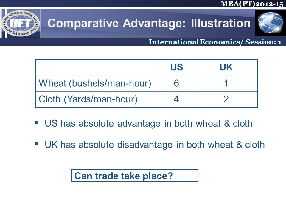 MBA(PT) International Economics/ Session: 1 Comparative Advantage: Illustration USUK Wheat (bushels/man-hour)61 Cloth (Yards/man-hour)42 US has absolute advantage in both wheat & cloth UK has absolute disadvantage in both wheat & cloth Can trade take place