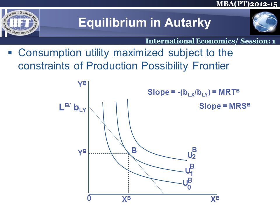 MBA(PT) International Economics/ Session: 1 Equilibrium in Autarky Consumption utility maximized subject to the constraints of Production Possibility Frontier Slope = -(b LX /b LY ) = MRT B Slope = MRS B YBYB YBYB XBXB 0 XBXB U B B 2 U B 1 U B 0 L B/ b LY