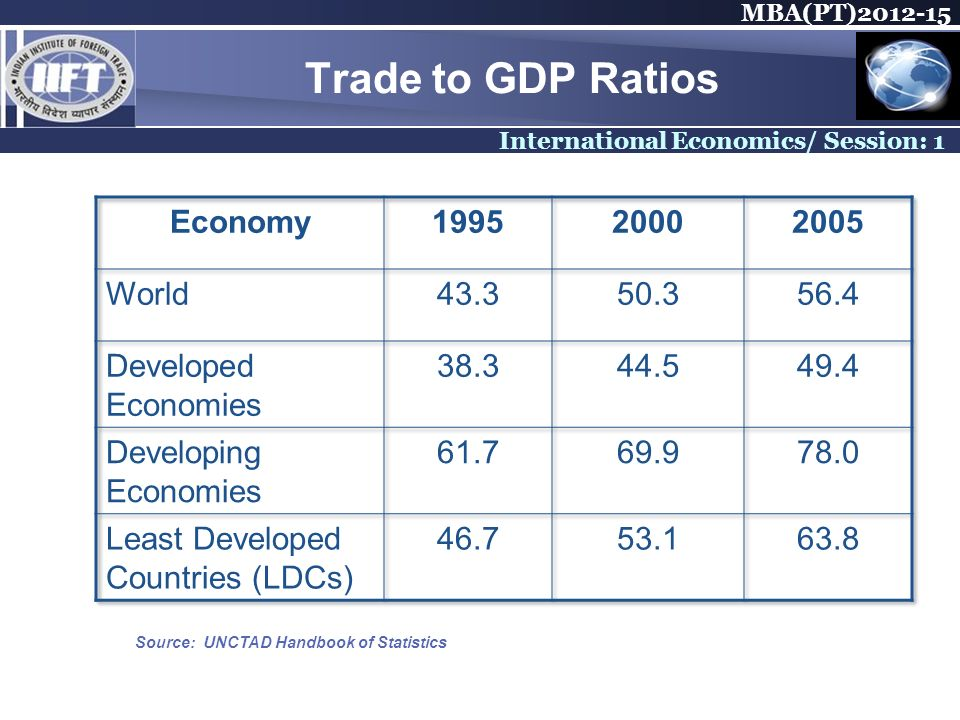 MBA(PT) International Economics/ Session: 1 Trade to GDP Ratios Source: UNCTAD Handbook of Statistics
