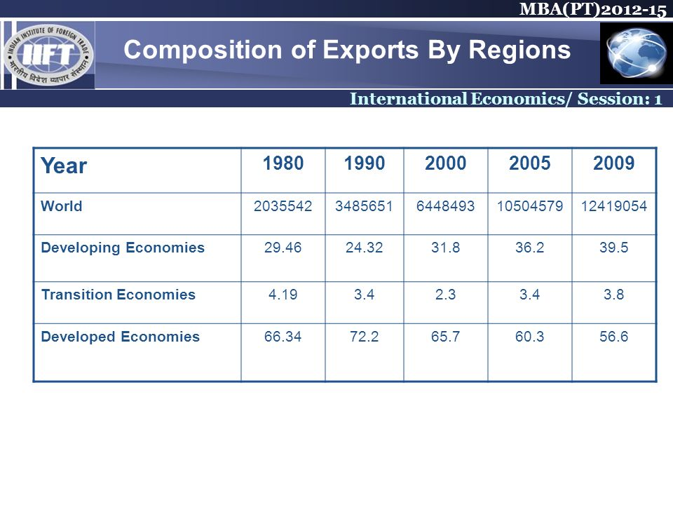 MBA(PT) International Economics/ Session: 1 Composition of Exports By Regions Year World Developing Economies Transition Economies Developed Economies