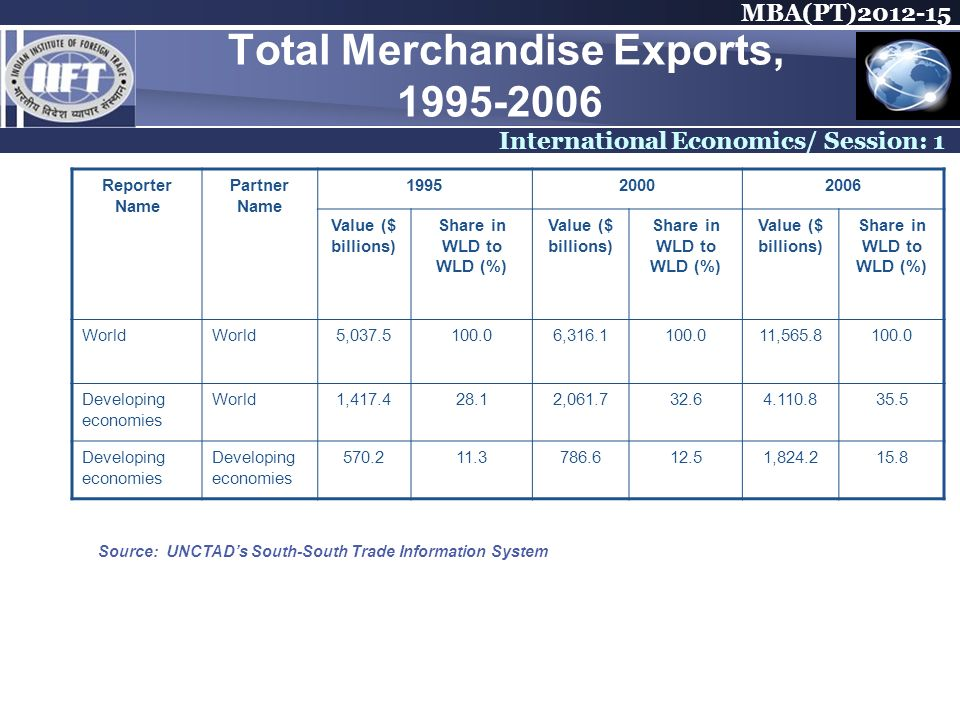 MBA(PT) International Economics/ Session: 1 Total Merchandise Exports, Reporter Name Partner Name Value ($ billions) Share in WLD to WLD (%) Value ($ billions) Share in WLD to WLD (%) Value ($ billions) Share in WLD to WLD (%) World 5, , , Developing economies World1, , Developing economies , Source: UNCTADs South-South Trade Information System