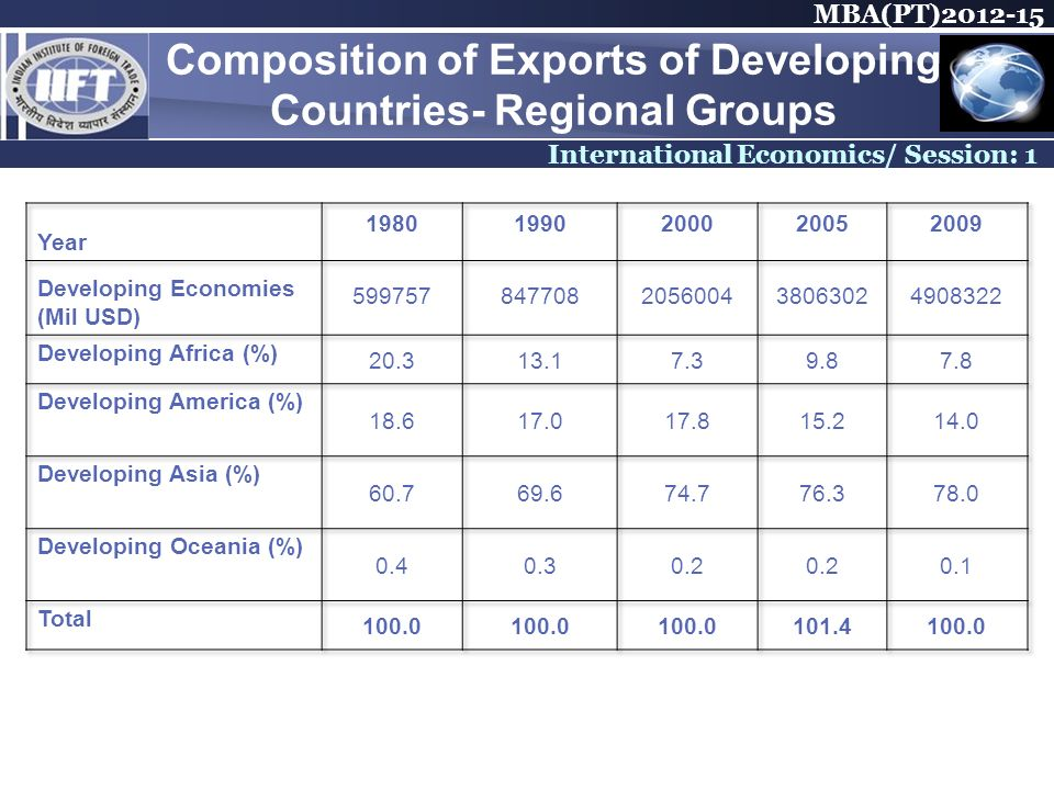 MBA(PT) International Economics/ Session: 1 Composition of Exports of Developing Countries- Regional Groups