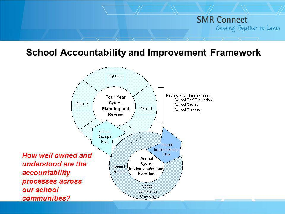 School Accountability and Improvement Framework How well owned and understood are the accountability processes across our school communities