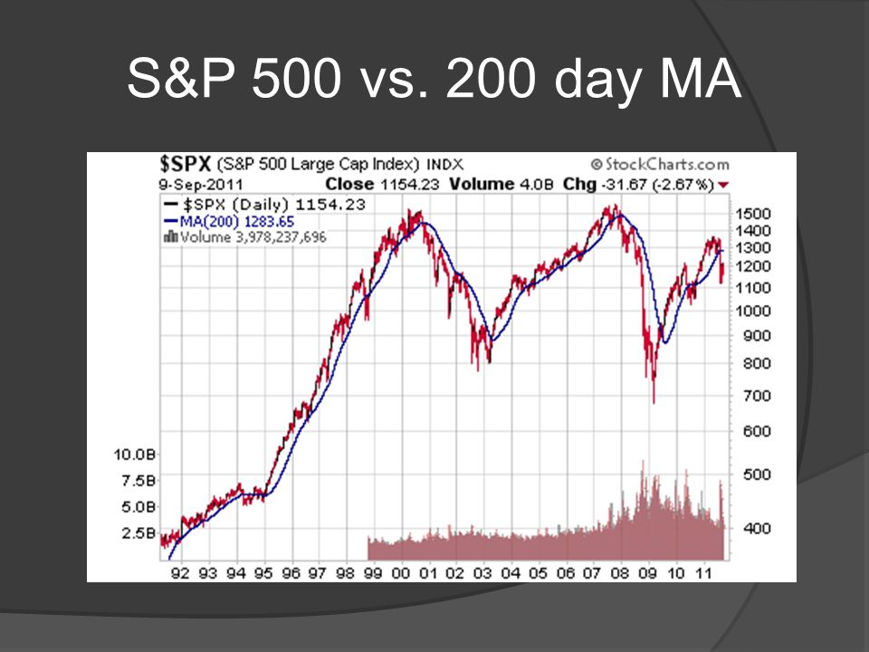 S&P 500 vs. 200 day MA