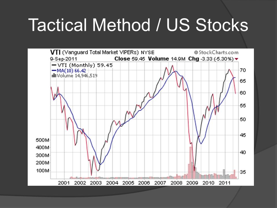 Tactical Method / US Stocks