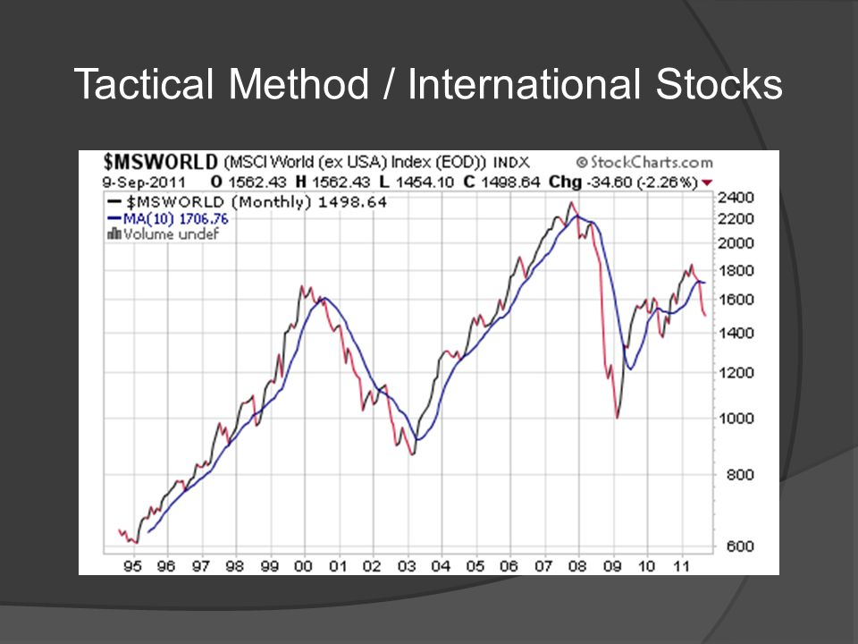 Tactical Method / International Stocks