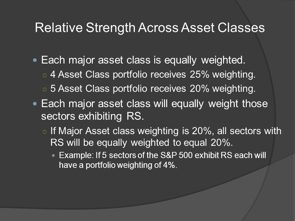 Relative Strength Across Asset Classes Each major asset class is equally weighted.