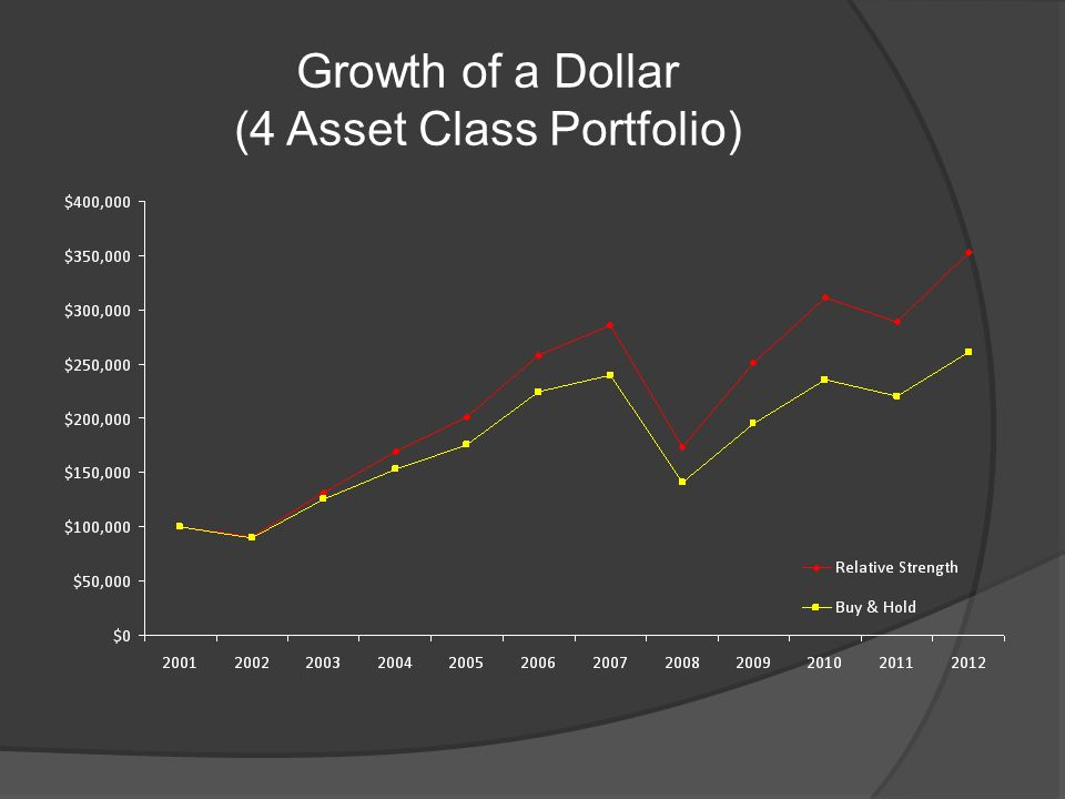 Growth of a Dollar (4 Asset Class Portfolio)
